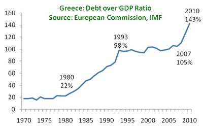 Greece Debt-to-GDP Chart