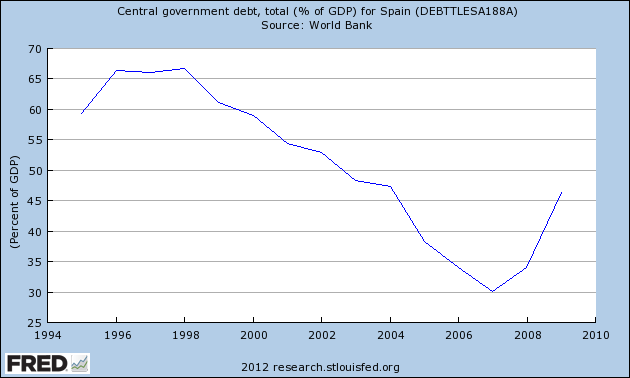 Spain Debt-to-GDP Chart