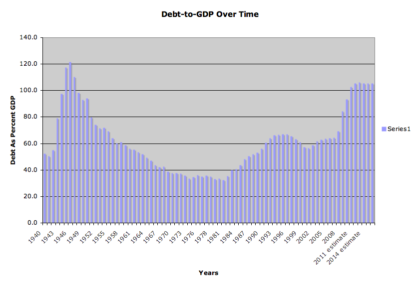 US Debt-to-GDP Chart
